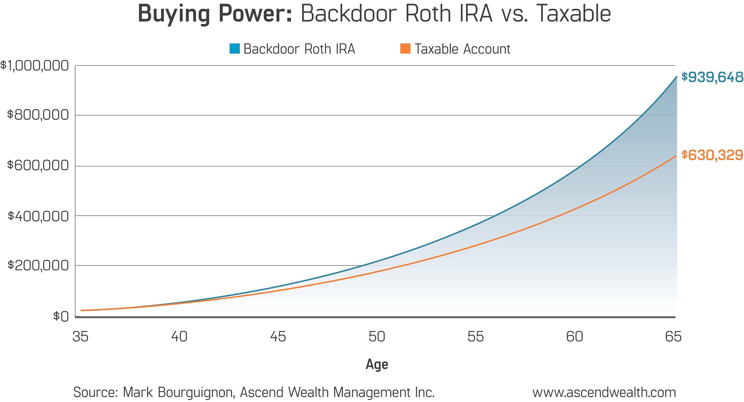 Accessing Roth IRAs Through the Backdoor: A Workaround for